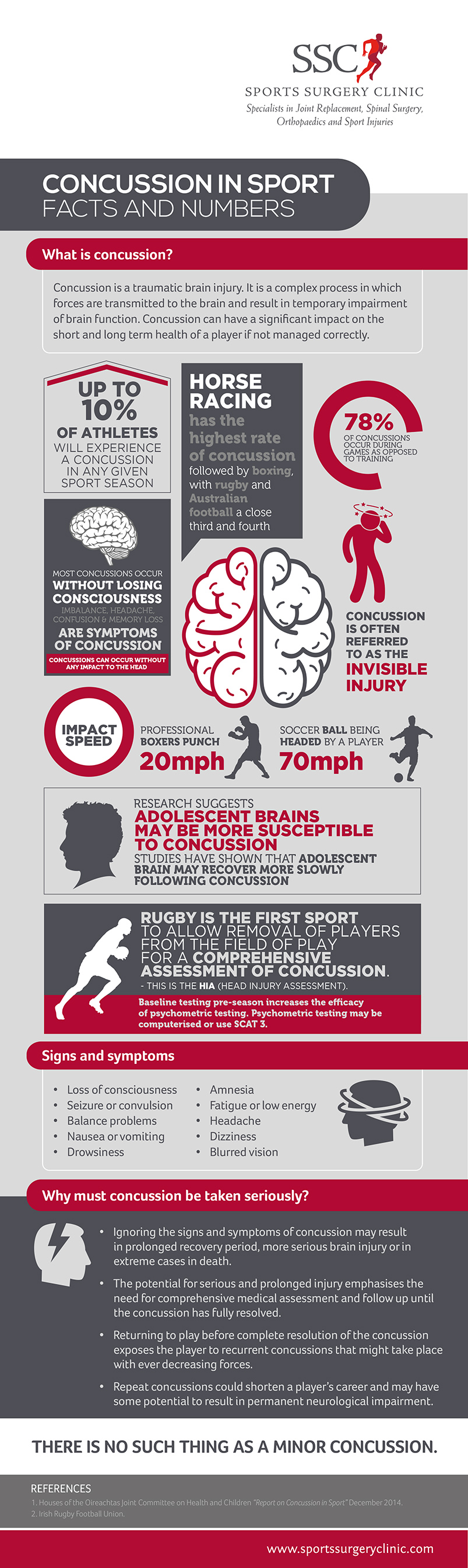 Infographic on Concussion