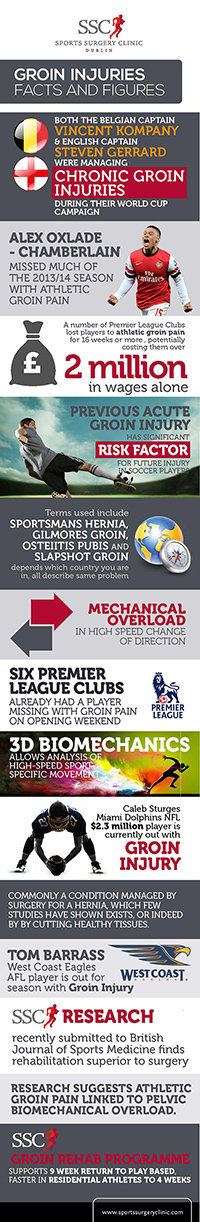 Groin Injuries facts and figures